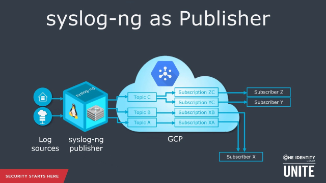 Using​ syslog-ng with​ Google Pub/Sub​