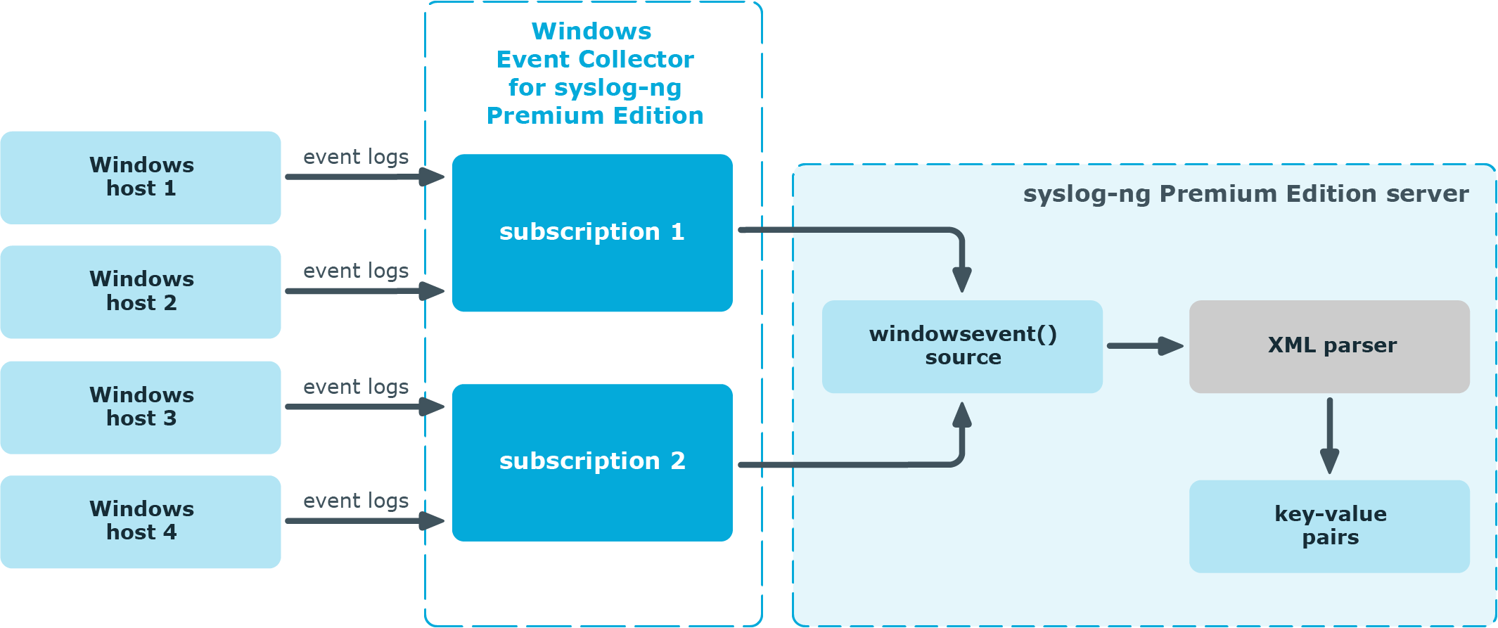 syslog-ng Premium Edition 7 0 9 - Windows Event Collector