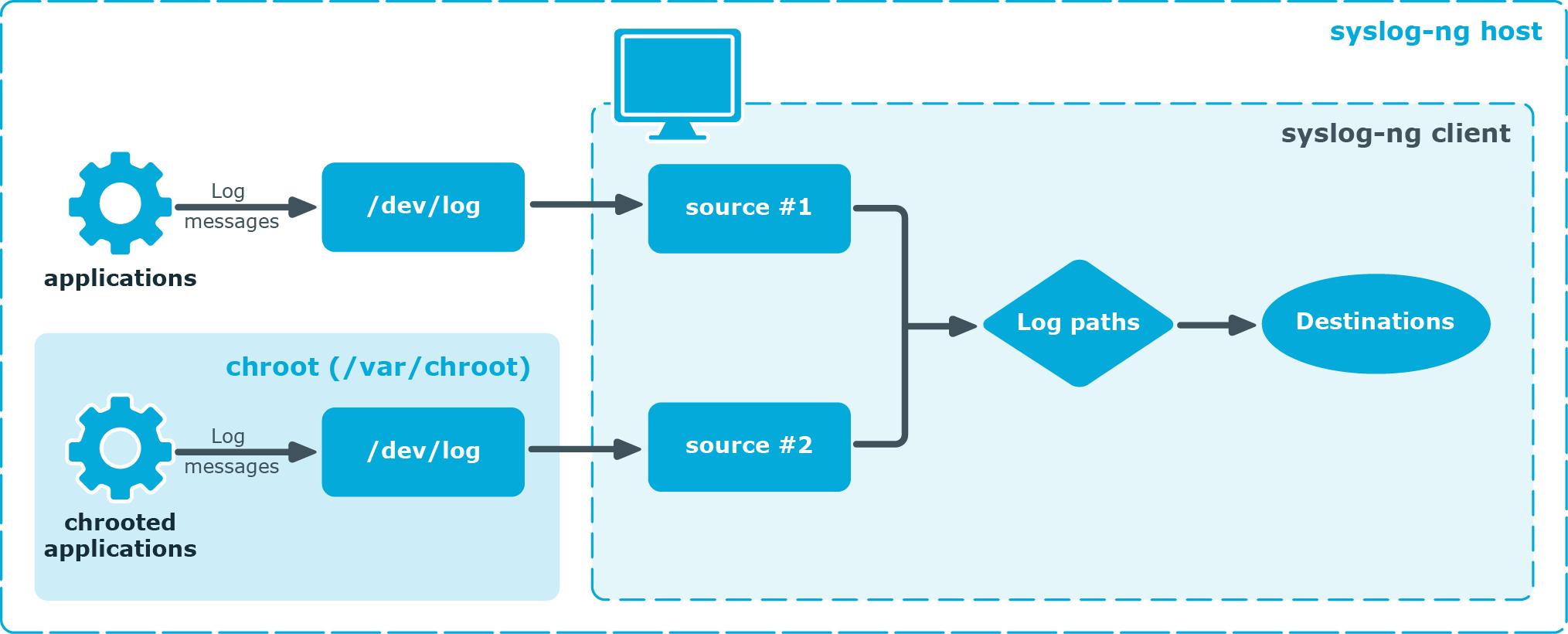 syslog-ng Premium Edition 7 0 9 - Administration Guide